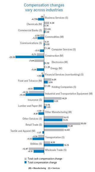 Compensation change across industries