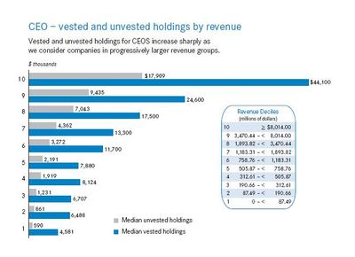 CEO holdings by revenue