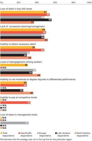 Top five workforce challenges