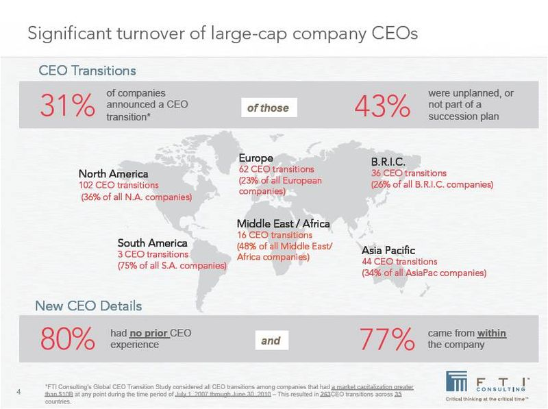 CEO Turnover