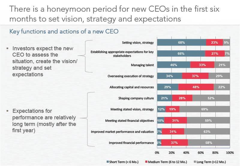 CEO Honeymoon Period