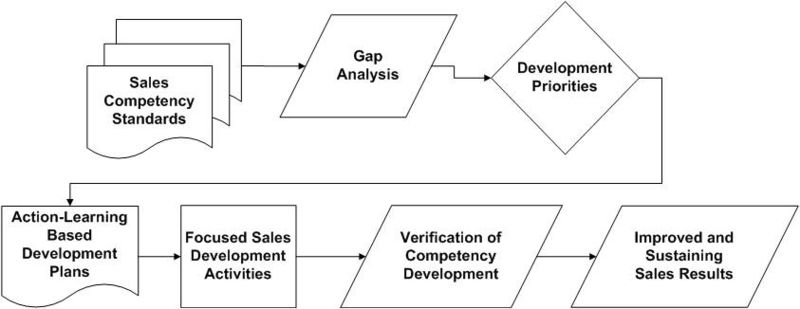 Sales Development Process